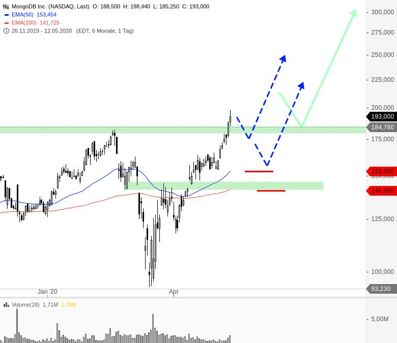 Rainman-Trading-Jetzt-endlich-die-Bären-Chartanalyse-André-Rain-GodmodeTrader.de-5