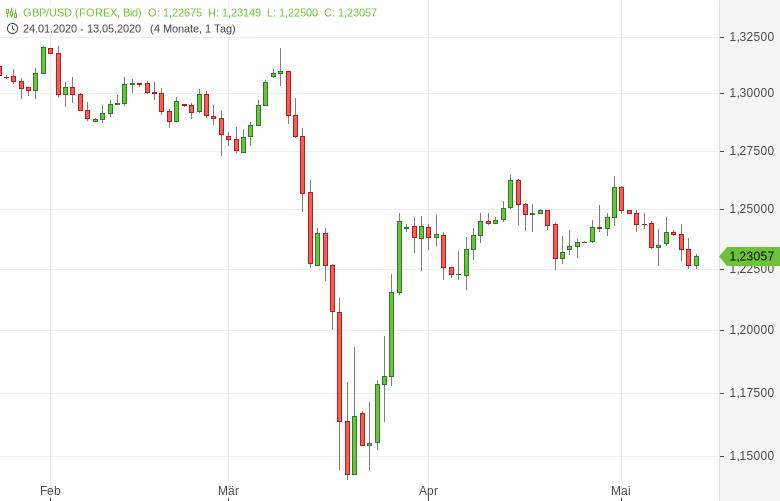 GBP-USD-BIP-schrumpft-um-2-0-Prozent-Chartanalyse-Tomke-Hansmann-GodmodeTrader.de-1