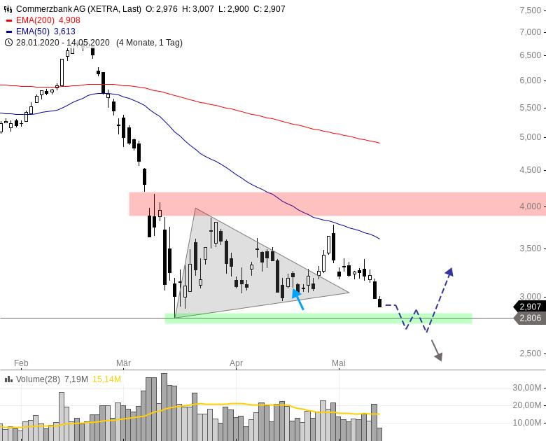 Commerzbank Aktie Kurs Aktuell