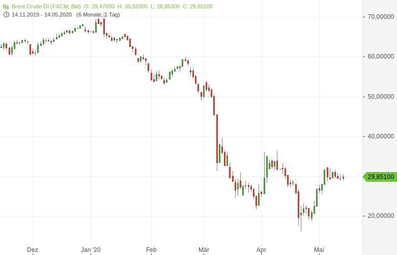 Ölmarkt-IEA-sieht-Anzeichen-einer-Entspannung-Bernd-Lammert-GodmodeTrader.de-1