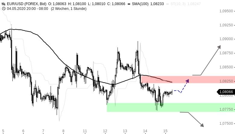 EUR-USD-Tagesausblick-1-0780er-Marke-hat-gehalten-Chartanalyse-Henry-Philippson-GodmodeTrader.de-1