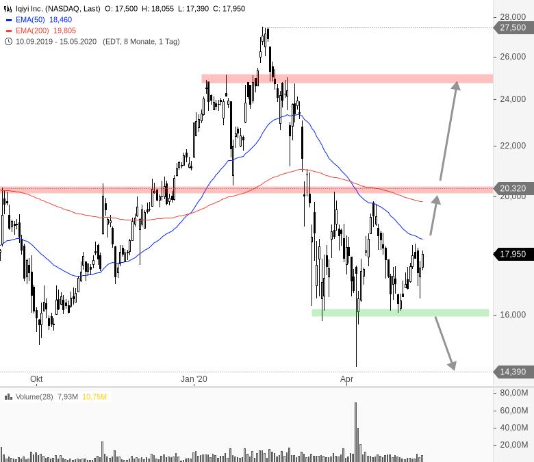 China-Woche-am-US-Markt-Chartanalyse-André-Rain-GodmodeTrader.de-2