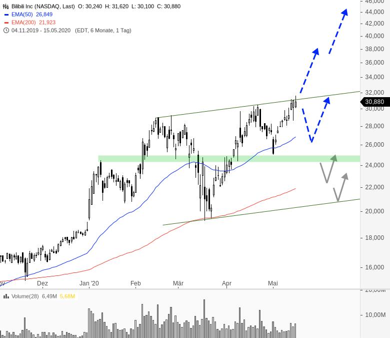 China-Woche-am-US-Markt-Chartanalyse-André-Rain-GodmodeTrader.de-3