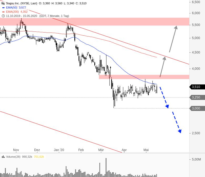 China-Woche-am-US-Markt-Chartanalyse-André-Rain-GodmodeTrader.de-5