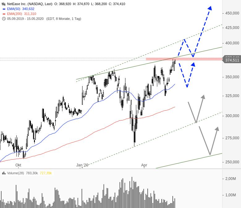 China-Woche-am-US-Markt-Chartanalyse-André-Rain-GodmodeTrader.de-6