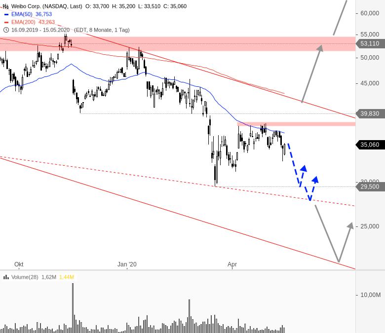 China-Woche-am-US-Markt-Chartanalyse-André-Rain-GodmodeTrader.de-7