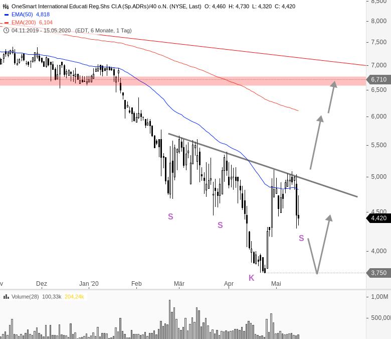 China-Woche-am-US-Markt-Chartanalyse-André-Rain-GodmodeTrader.de-8