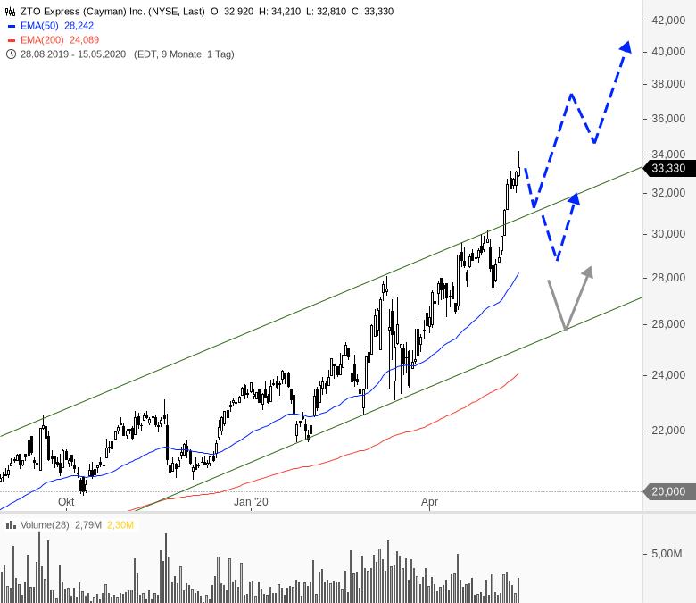 China-Woche-am-US-Markt-Chartanalyse-André-Rain-GodmodeTrader.de-10