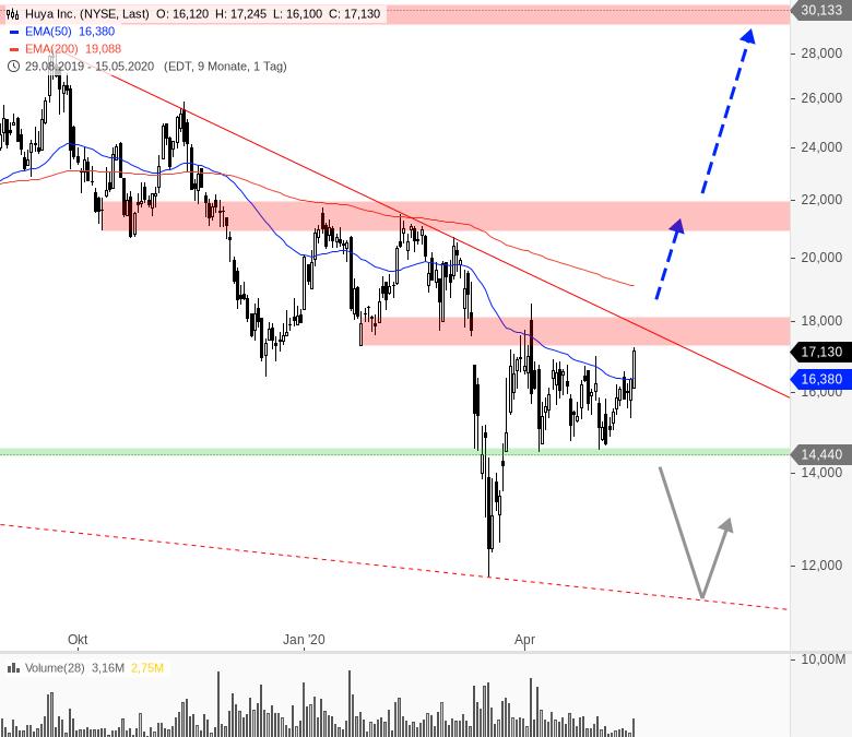 China-Woche-am-US-Markt-Chartanalyse-André-Rain-GodmodeTrader.de-11