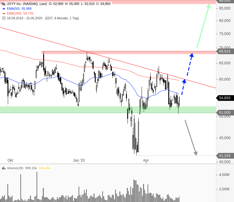 China-Woche-am-US-Markt-Chartanalyse-André-Rain-GodmodeTrader.de-12