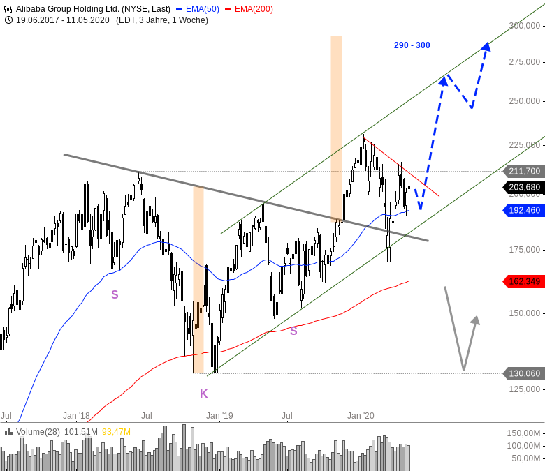 China-Woche-am-US-Markt-Chartanalyse-André-Rain-GodmodeTrader.de-13
