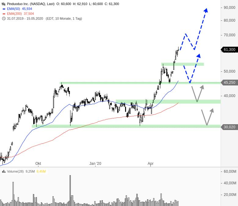 China-Woche-am-US-Markt-Chartanalyse-André-Rain-GodmodeTrader.de-14