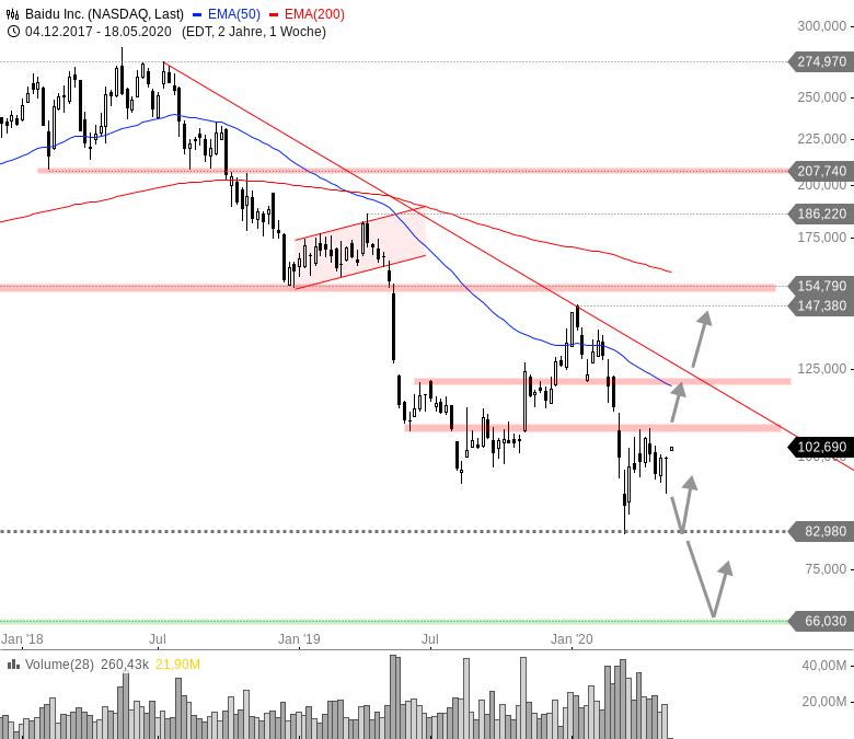 China-Woche-am-US-Markt-Chartanalyse-André-Rain-GodmodeTrader.de-1