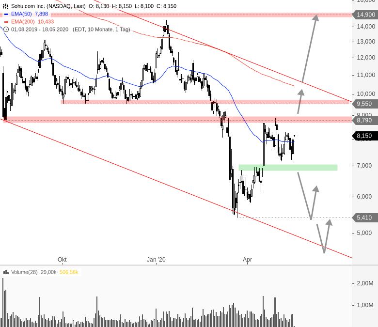 China-Woche-am-US-Markt-Chartanalyse-André-Rain-GodmodeTrader.de-4