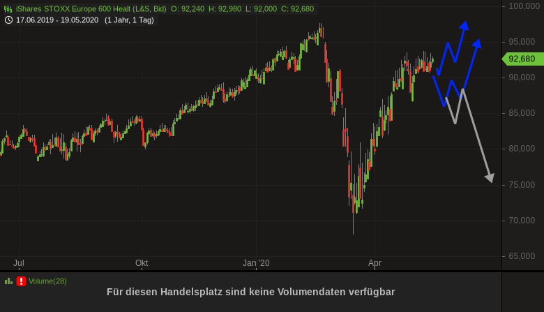 Wie-steht-s-um-den-Gesundheitssektor-Rene-Berteit-GodmodeTrader.de-1