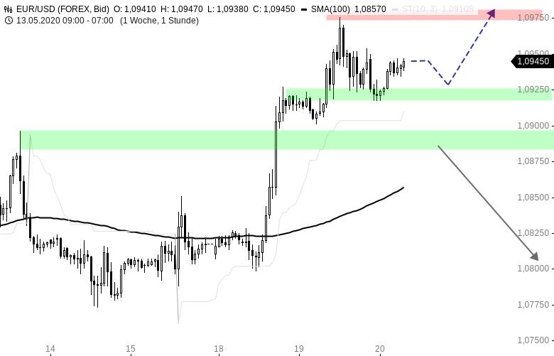 EUR-USD-Tagesausblick-Die-1-10-rückt-in-Reichweite-Chartanalyse-Henry-Philippson-GodmodeTrader.de-1