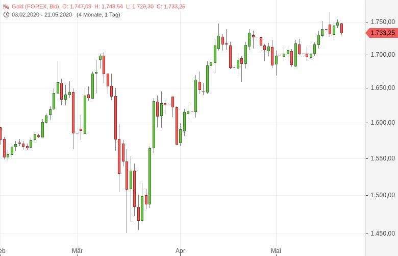 Gold-gibt-Gewinne-im-Umfeld-eines-starken-US-Dollars-wieder-ab-Tomke-Hansmann-GodmodeTrader.de-1
