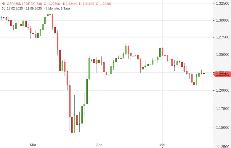 GBP-USD-Einkaufsmanagerindizes-erholen-sich-von-Allzeittiefs-Chartanalyse-Tomke-Hansmann-GodmodeTrader.de-1