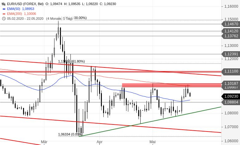 EUR-USD-Tagesausblick-Diese-Hürde-war-zu-hoch-Chartanalyse-Bastian-Galuschka-GodmodeTrader.de-2