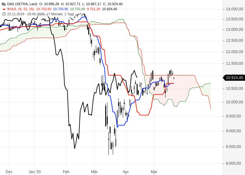 Ichimoku-Check-So-geht-es-weiter-an-den-Börsen-Chartanalyse-Oliver-Baron-GodmodeTrader.de-1