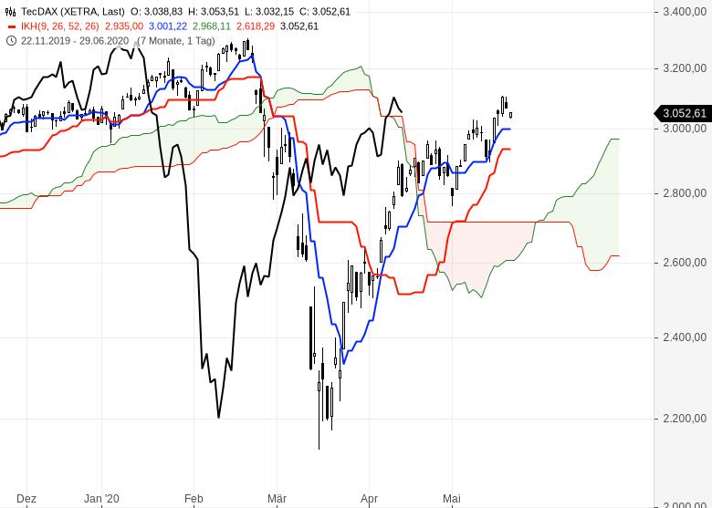 Ichimoku-Check-So-geht-es-weiter-an-den-Börsen-Chartanalyse-Oliver-Baron-GodmodeTrader.de-2