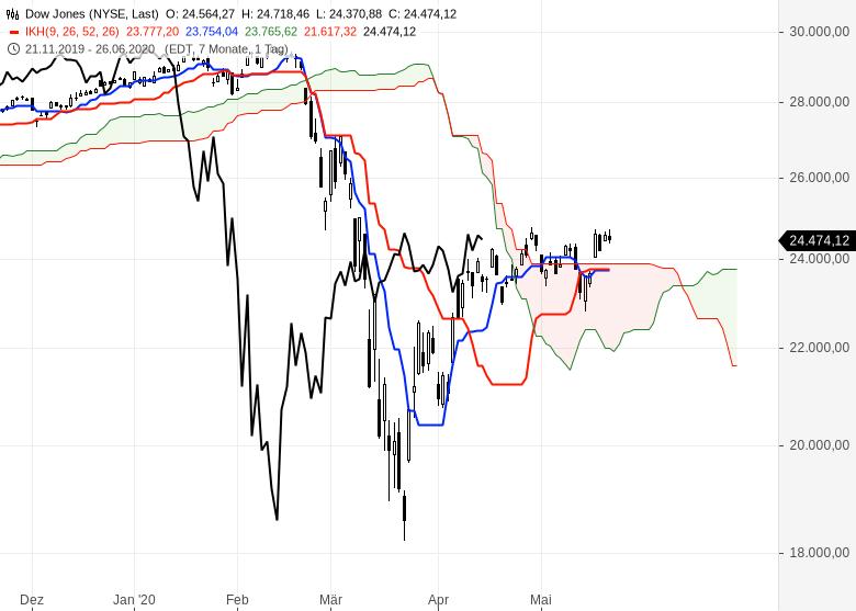 Ichimoku-Check-So-geht-es-weiter-an-den-Börsen-Chartanalyse-Oliver-Baron-GodmodeTrader.de-4