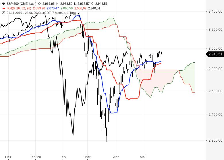 Ichimoku-Check-So-geht-es-weiter-an-den-Börsen-Chartanalyse-Oliver-Baron-GodmodeTrader.de-5
