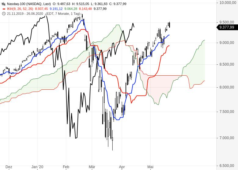 Ichimoku-Check-So-geht-es-weiter-an-den-Börsen-Chartanalyse-Oliver-Baron-GodmodeTrader.de-6