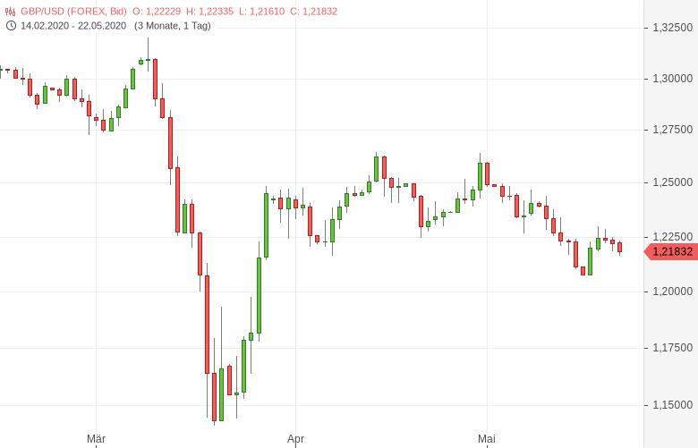 GBP-USD-Einzelhandelsumsätze-brechen-ein-Chartanalyse-Tomke-Hansmann-GodmodeTrader.de-1