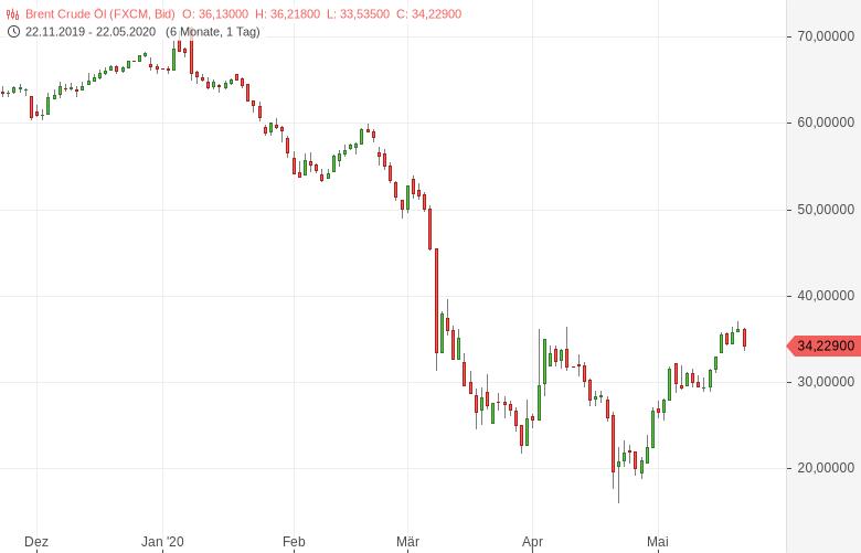 Russland-ist-der-Hemmschuh-des-OPEC-Abkommens-Bernd-Lammert-GodmodeTrader.de-1