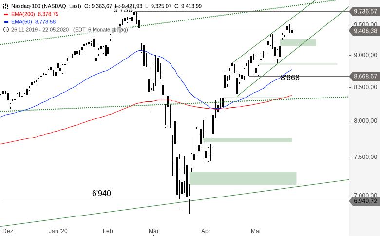 NASDAQ-100-Prominente-Hürde-naht-Chartanalyse-Alexander-Paulus-GodmodeTrader.de-1