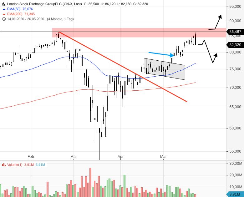 LONDON-STOCK-EXCHANGE-Aktie-testet-Jahreshoch-Chartanalyse-Henry-Philippson-GodmodeTrader.de-1