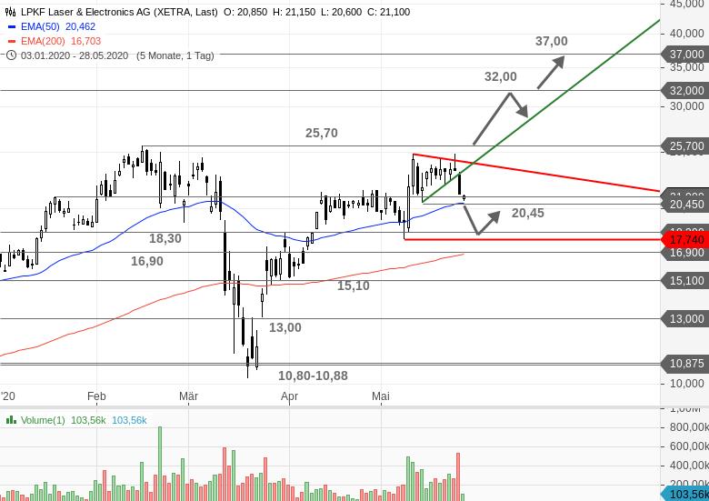 LPKF-LASER-Aktienplatzierung-drückt-auf-den-Kurs-Chartanalyse-Bastian-Galuschka-GodmodeTrader.de-2