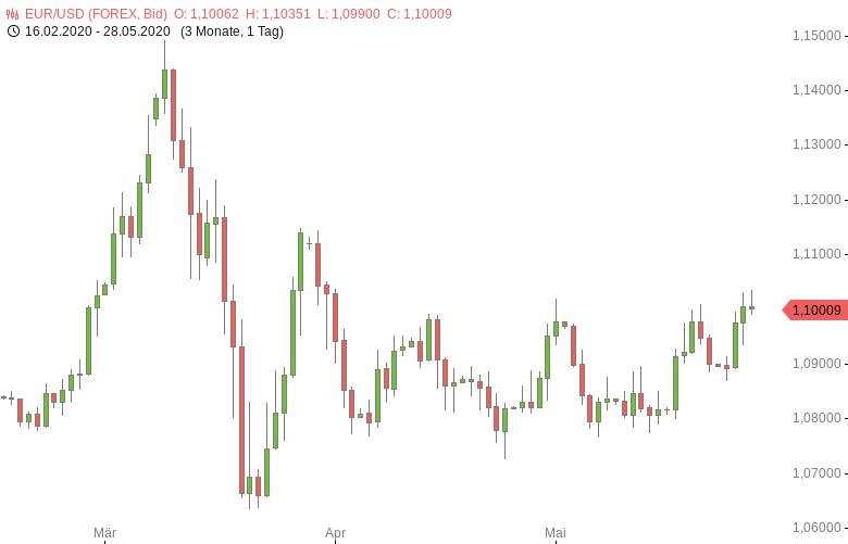 FX-Mittagsbericht-US-Dollar-auf-Stabilisierungskurs-Tomke-Hansmann-GodmodeTrader.de-1