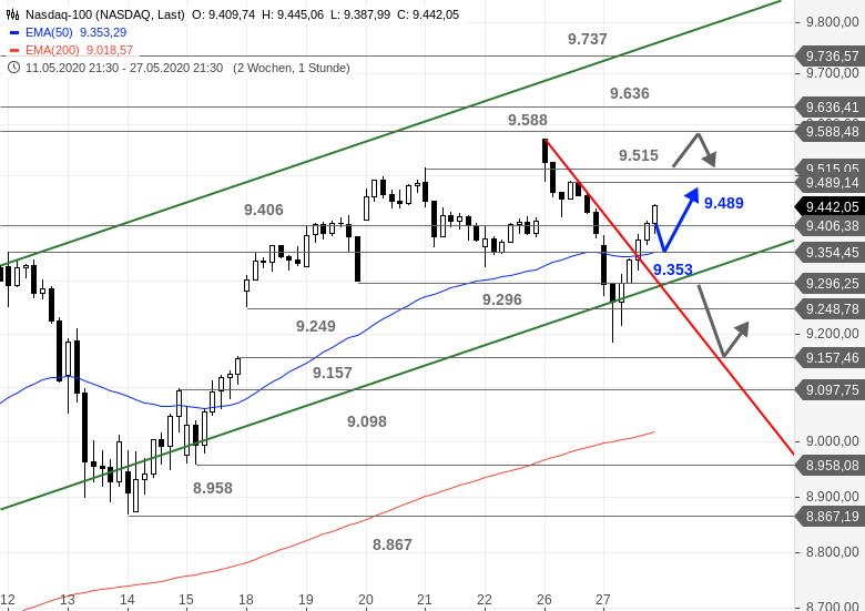 US-Ausblick-Schwacher-Nasdaq-starker-Dow-Chartanalyse-Bastian-Galuschka-GodmodeTrader.de-2