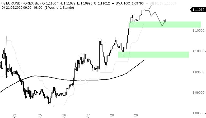 EUR-USD-Tagesausblick-Der-Euro-knackt-die-1-11-am-Morgen-Chartanalyse-Henry-Philippson-GodmodeTrader.de-1