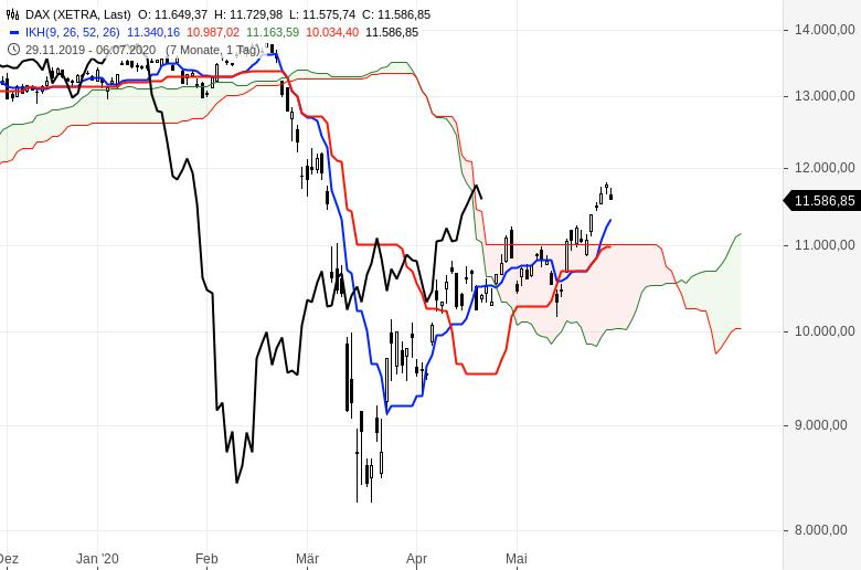 Aktienmärkte-So-ist-die-Lage-Chartanalyse-Oliver-Baron-GodmodeTrader.de-1