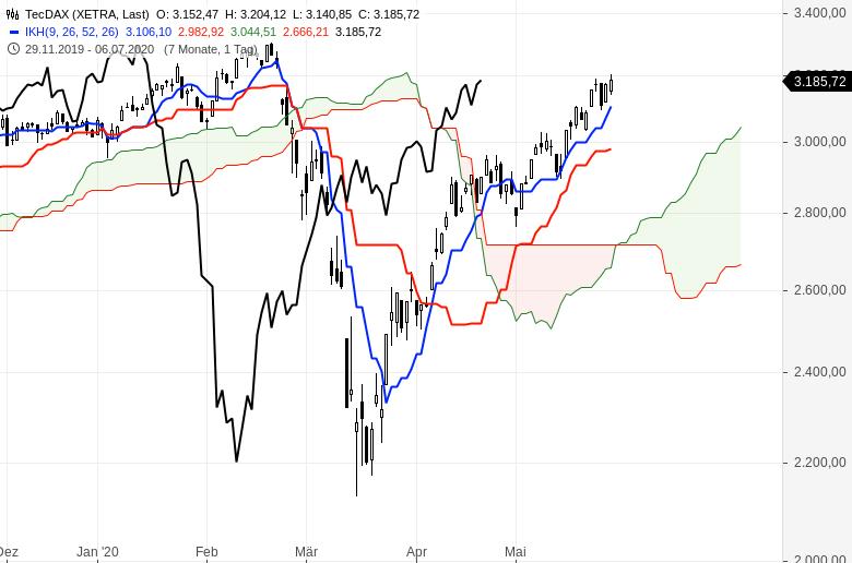 Aktienmärkte-So-ist-die-Lage-Chartanalyse-Oliver-Baron-GodmodeTrader.de-2