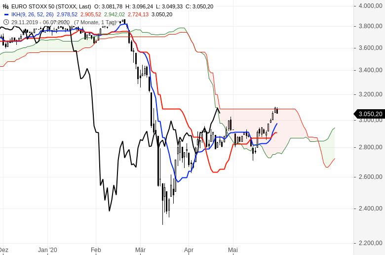 Aktienmärkte-So-ist-die-Lage-Chartanalyse-Oliver-Baron-GodmodeTrader.de-3