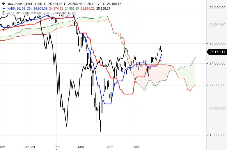 Aktienmärkte-So-ist-die-Lage-Chartanalyse-Oliver-Baron-GodmodeTrader.de-4