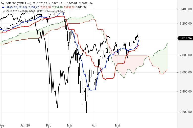 Aktienmärkte-So-ist-die-Lage-Chartanalyse-Oliver-Baron-GodmodeTrader.de-5