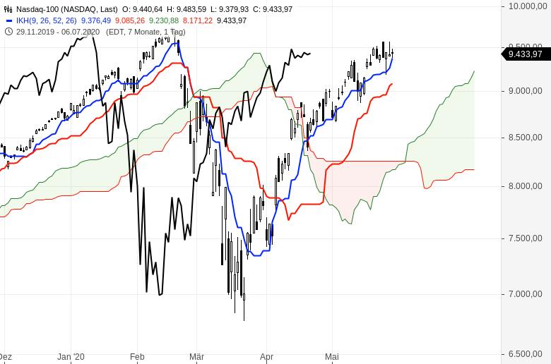 Aktienmärkte-So-ist-die-Lage-Chartanalyse-Oliver-Baron-GodmodeTrader.de-6