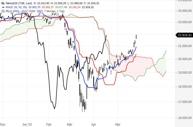 Aktienmärkte-So-ist-die-Lage-Chartanalyse-Oliver-Baron-GodmodeTrader.de-7