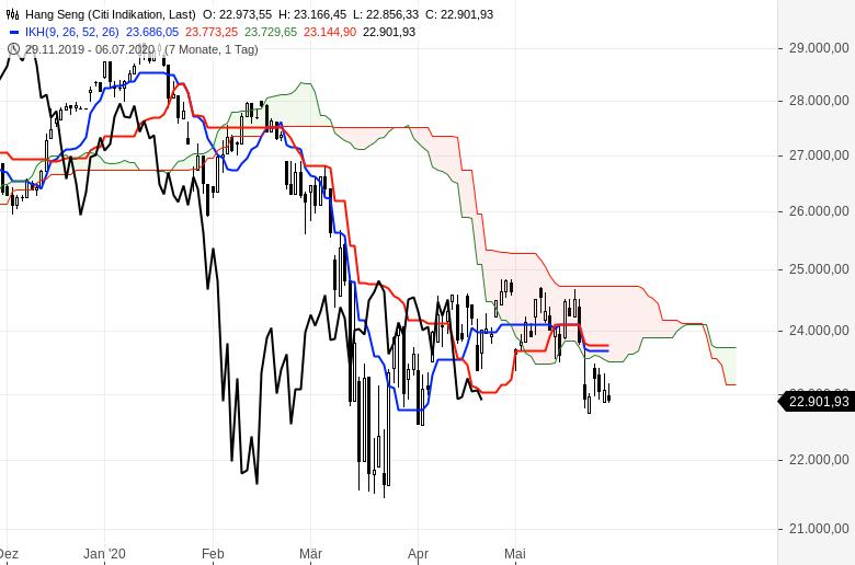 Aktienmärkte-So-ist-die-Lage-Chartanalyse-Oliver-Baron-GodmodeTrader.de-8