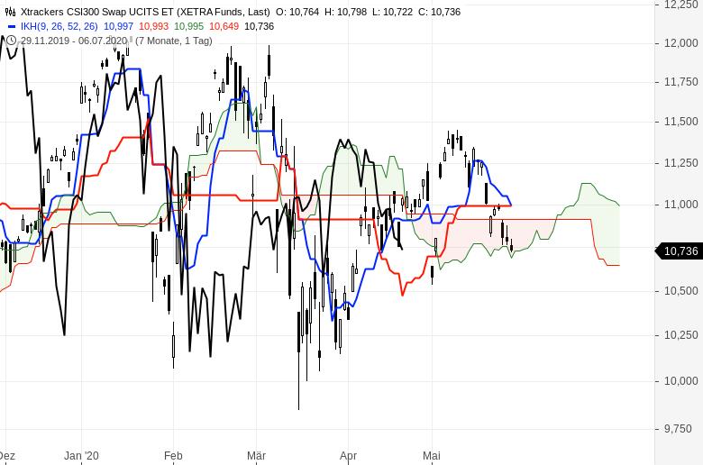 Aktienmärkte-So-ist-die-Lage-Chartanalyse-Oliver-Baron-GodmodeTrader.de-9