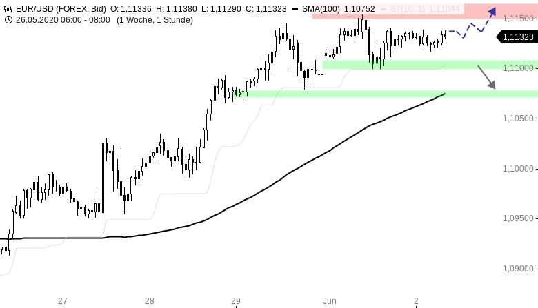 EUR-USD-Tagesausblick-Aufwärtstrend-intakt-Chartanalyse-Henry-Philippson-GodmodeTrader.de-1
