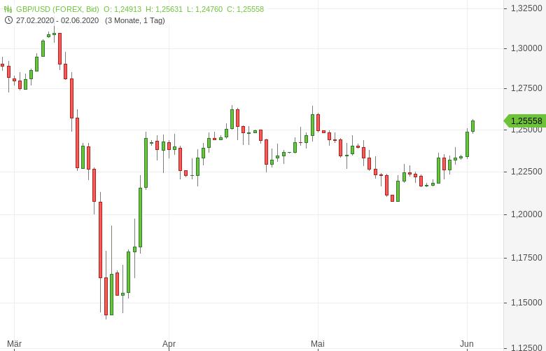 GBP-USD-klettert-auf-Vierwochenhoch-Chartanalyse-Tomke-Hansmann-GodmodeTrader.de-1