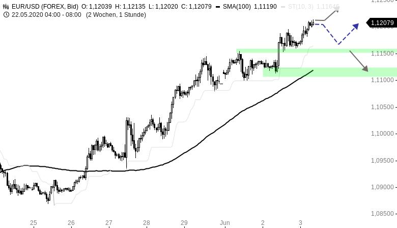 EUR-USD-Tagesausblick-Währungspaar-erklimmt-die-1-12er-Marke-Chartanalyse-Henry-Philippson-GodmodeTrader.de-1