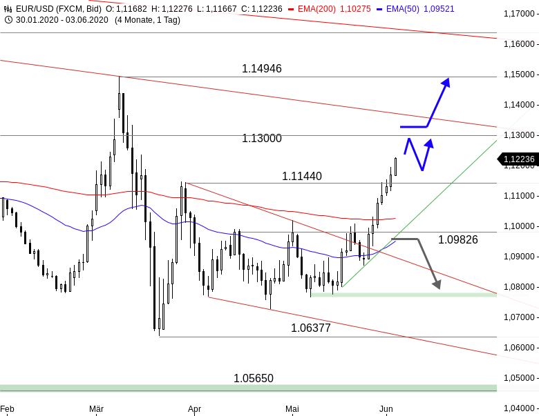 EUR-USD-Endlich-ein-Turnaround-Signal-Chartanalyse-Thomas-May-GodmodeTrader.de-1