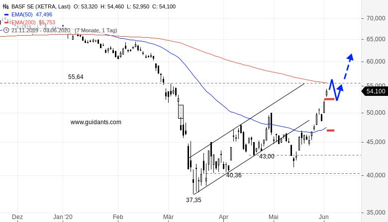 BASF-jetzt-noch-kaufen-Rene-Berteit-GodmodeTrader.de-1